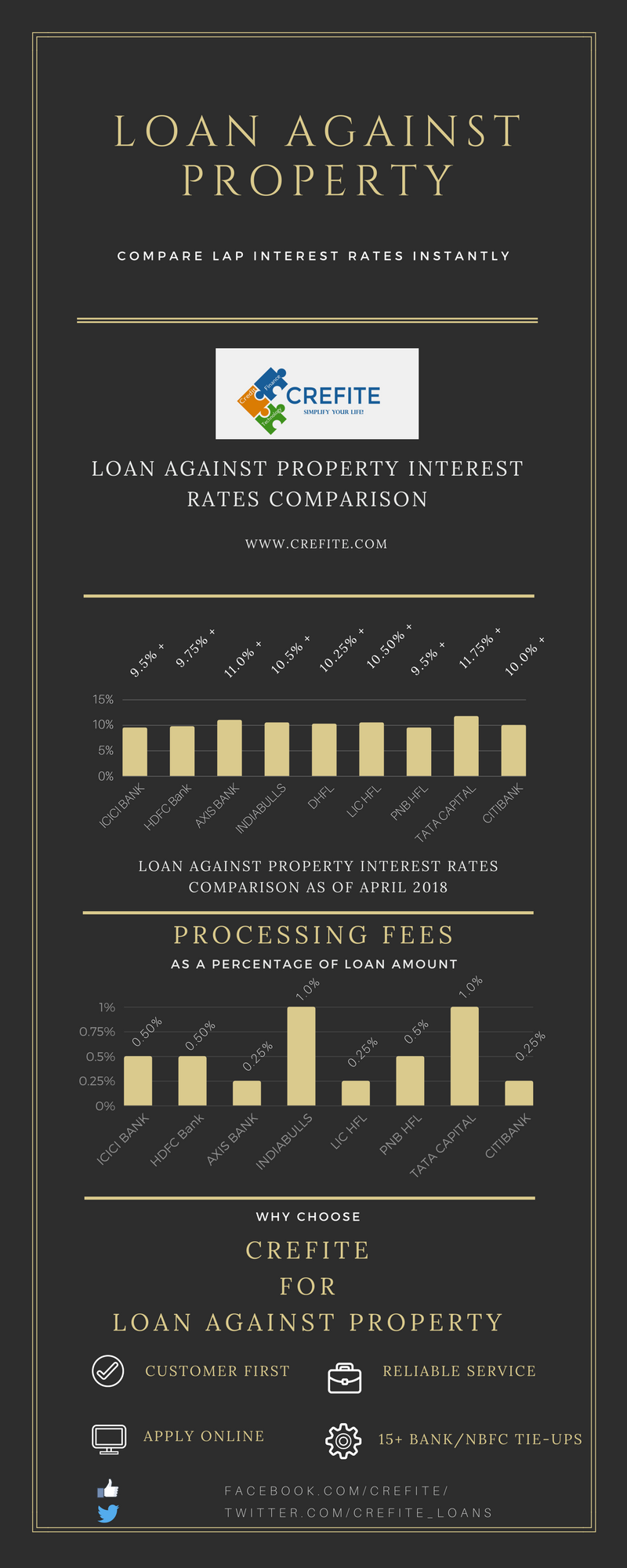 loan against property interest rates comparison - infographic by crefite