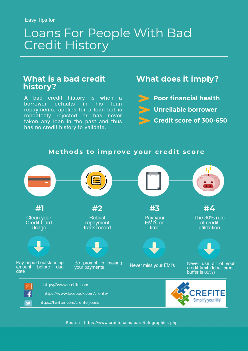 methods to improve your credit history
